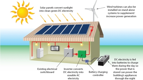 Design Professional S Guide To Zero Net Energy Buildings Pdf